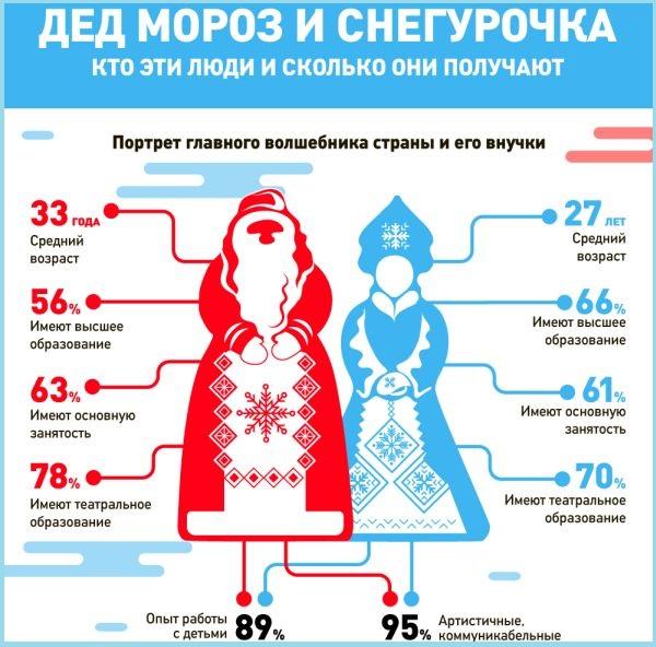 Сколько зарабатывают дедушка Мороз иСнегурочка в Российской Федерации - инфографика